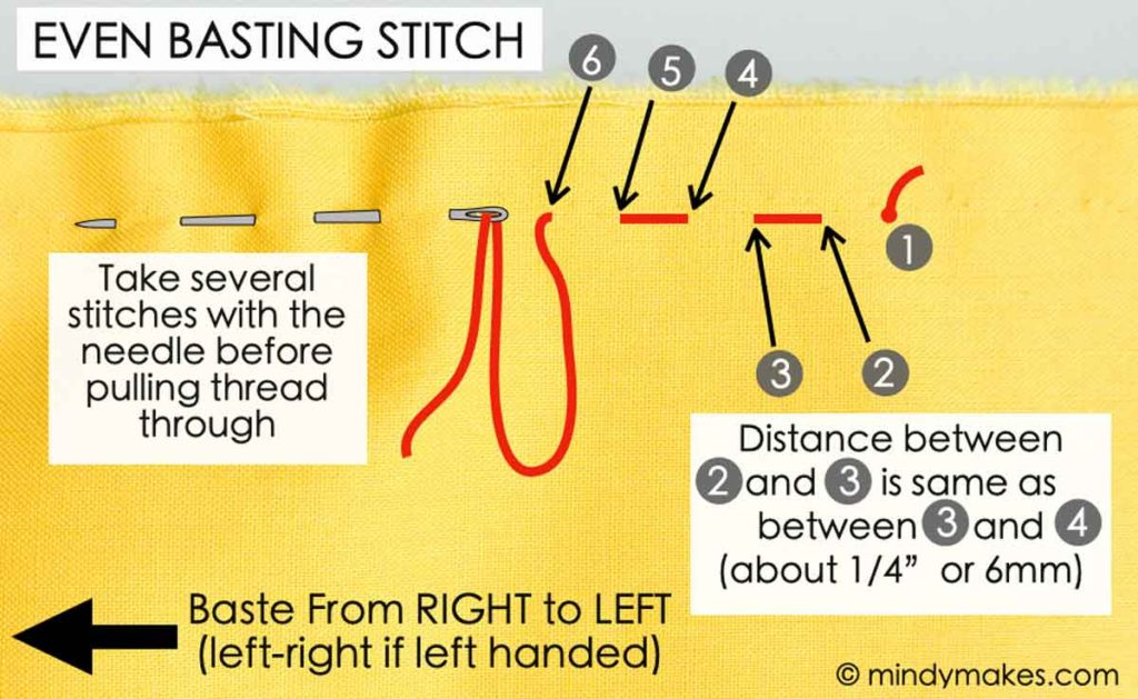 Diagram of how to do even basting stitch with text overlay and numbers indicating order to take stitches