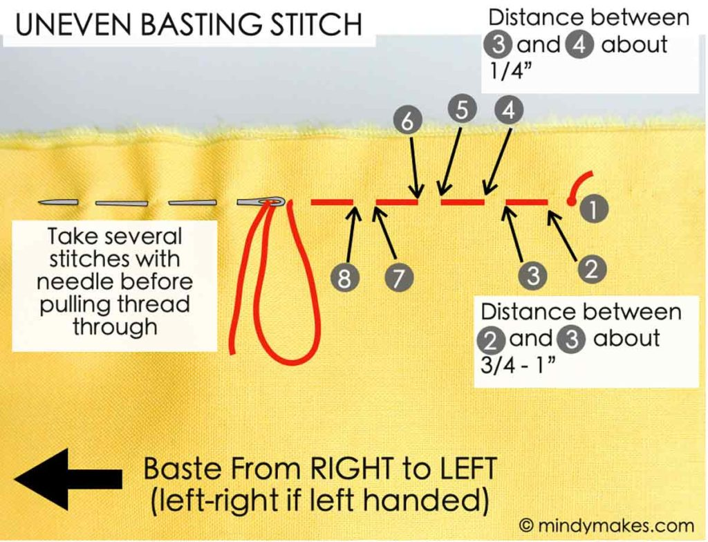 Diagram of how to make uneven basting stitch with text overlay and numbers indicating where to make stitches