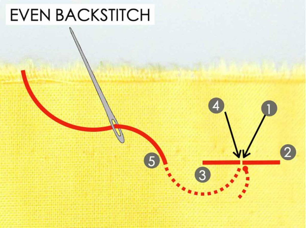 How to Do Even Back Stitch. Essential Hand Sewing Stitches